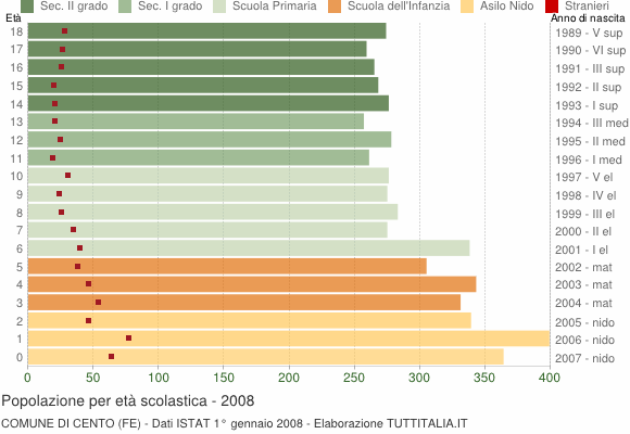 Grafico Popolazione in età scolastica - Cento 2008