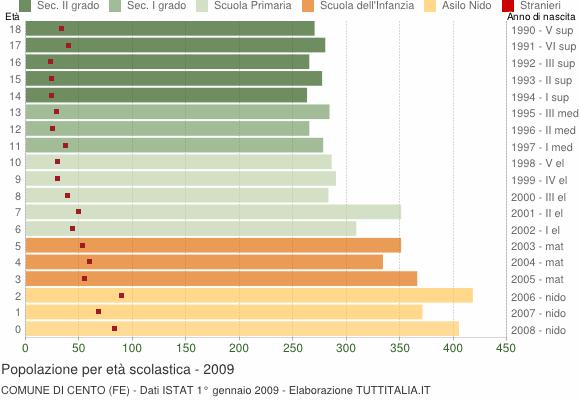 Grafico Popolazione in età scolastica - Cento 2009