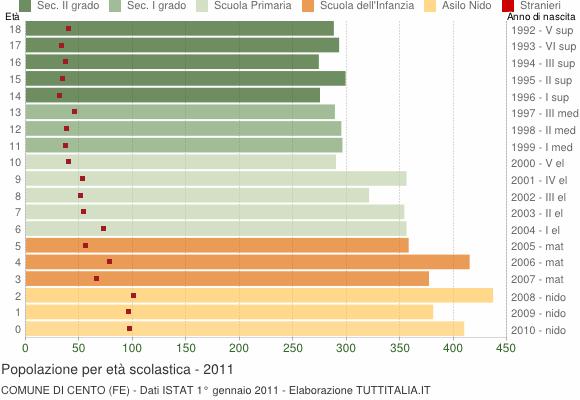 Grafico Popolazione in età scolastica - Cento 2011