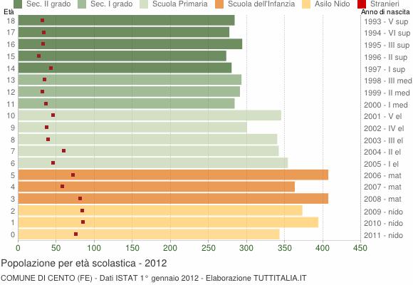Grafico Popolazione in età scolastica - Cento 2012