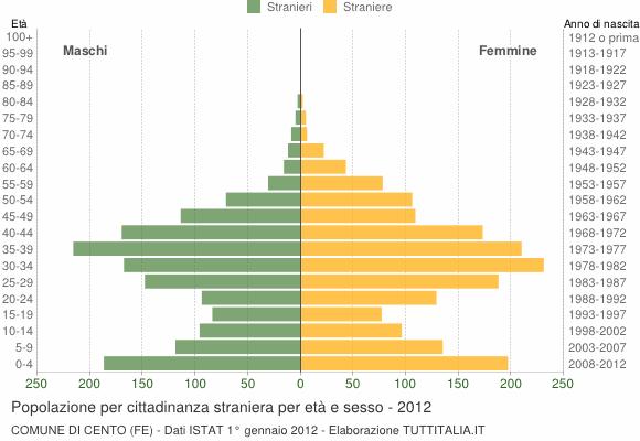 Grafico cittadini stranieri - Cento 2012