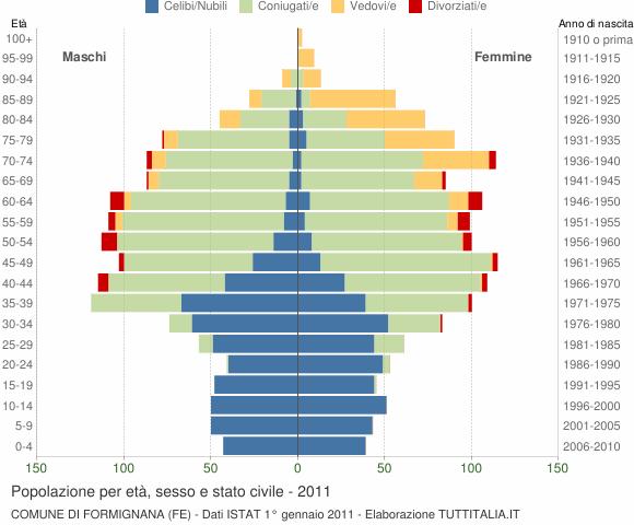 Grafico Popolazione per età, sesso e stato civile Comune di Formignana (FE)