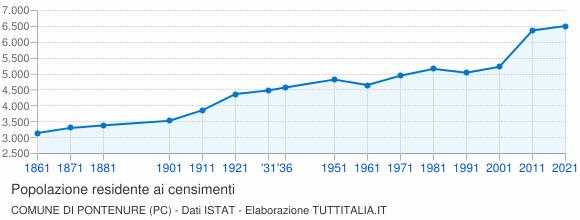 Grafico andamento storico popolazione Comune di Pontenure (PC)