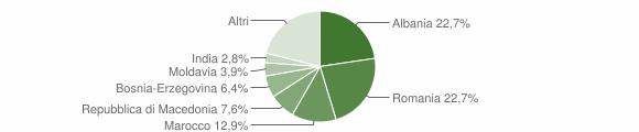 Grafico cittadinanza stranieri - Pontenure 2019