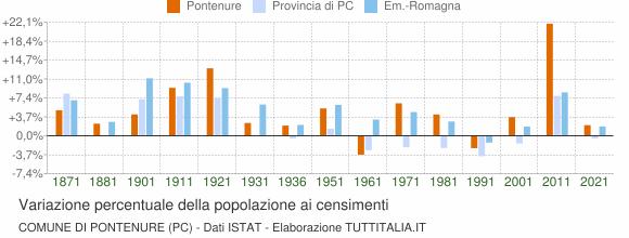Grafico variazione percentuale della popolazione Comune di Pontenure (PC)