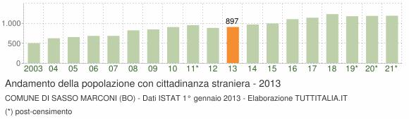 Grafico andamento popolazione stranieri Comune di Sasso Marconi (BO)