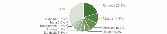 Grafico cittadinanza stranieri - Sasso Marconi 2019