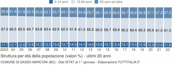 Grafico struttura della popolazione Comune di Sasso Marconi (BO)