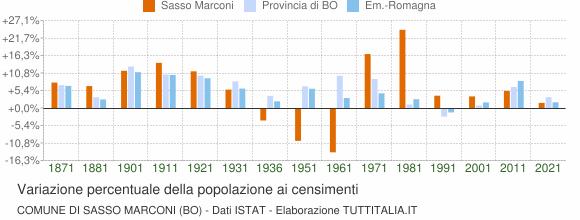 Grafico variazione percentuale della popolazione Comune di Sasso Marconi (BO)