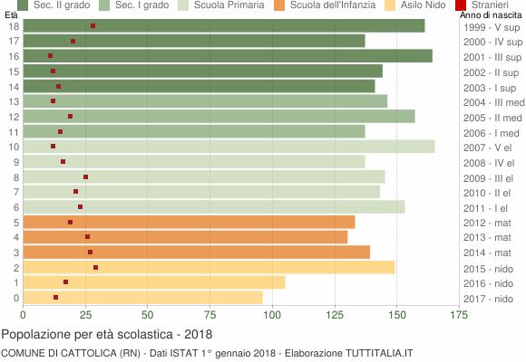 Grafico Popolazione in età scolastica - Cattolica 2018