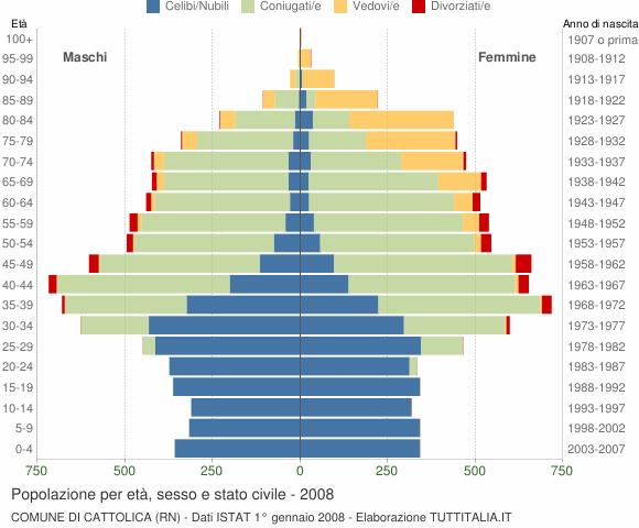 Grafico Popolazione per età, sesso e stato civile Comune di Cattolica (RN)