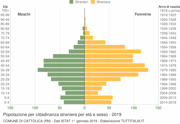 Grafico cittadini stranieri - Cattolica 2019