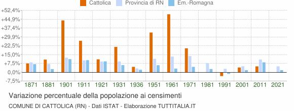 Grafico variazione percentuale della popolazione Comune di Cattolica (RN)