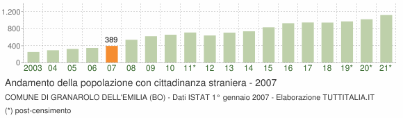 Grafico andamento popolazione stranieri Comune di Granarolo dell'Emilia (BO)