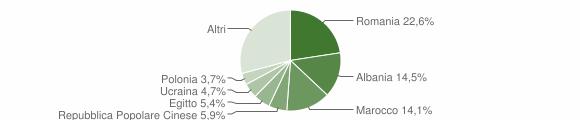Grafico cittadinanza stranieri - Granarolo dell'Emilia 2009