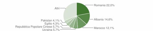 Grafico cittadinanza stranieri - Granarolo dell'Emilia 2010