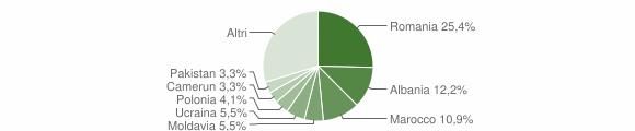 Grafico cittadinanza stranieri - Granarolo dell'Emilia 2012