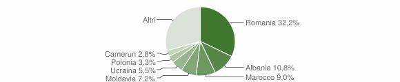 Grafico cittadinanza stranieri - Granarolo dell'Emilia 2015