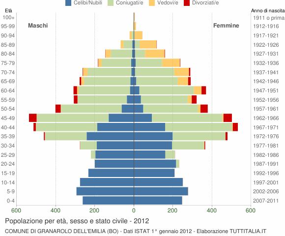 Grafico Popolazione per età, sesso e stato civile Comune di Granarolo dell'Emilia (BO)