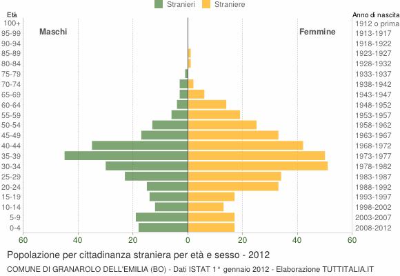 Grafico cittadini stranieri - Granarolo dell'Emilia 2012