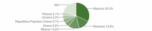 Grafico cittadinanza stranieri - Casalgrande 2019