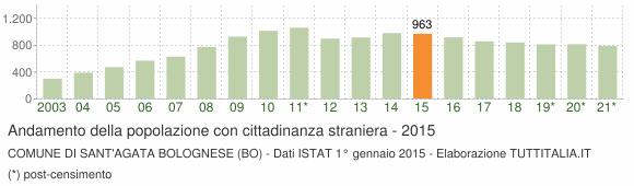 Grafico andamento popolazione stranieri Comune di Sant'Agata Bolognese (BO)