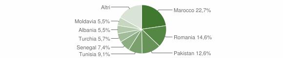 Grafico cittadinanza stranieri - Sant'Agata Bolognese 2012