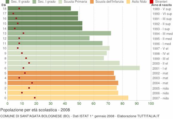 Grafico Popolazione in età scolastica - Sant'Agata Bolognese 2008