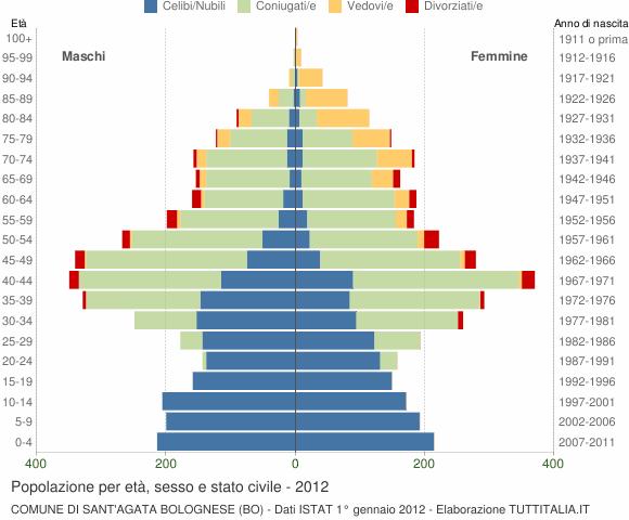 Distribuzione della popolazione 2012 sant 39 agata for Numero senatori e deputati in italia