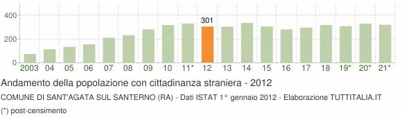 Grafico andamento popolazione stranieri Comune di Sant'Agata sul Santerno (RA)