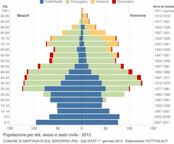 Grafico Popolazione per età, sesso e stato civile Comune di Sant'Agata sul Santerno (RA)