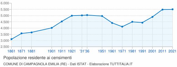 Grafico andamento storico popolazione Comune di Campagnola Emilia (RE)