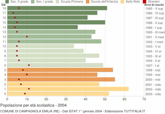 Grafico Popolazione in età scolastica - Campagnola Emilia 2004