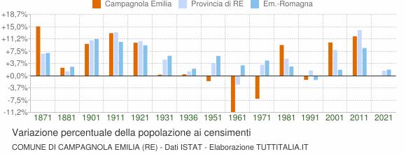 Grafico variazione percentuale della popolazione Comune di Campagnola Emilia (RE)