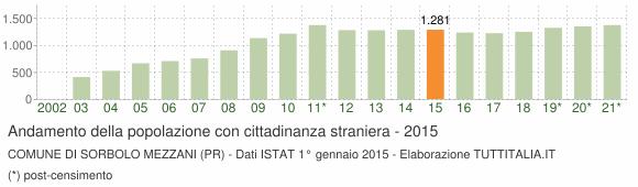Grafico andamento popolazione stranieri Comune di Sorbolo Mezzani (PR)