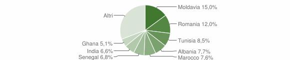 Grafico cittadinanza stranieri - Sorbolo Mezzani 2015