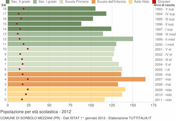 Grafico Popolazione in età scolastica - Sorbolo Mezzani 2012