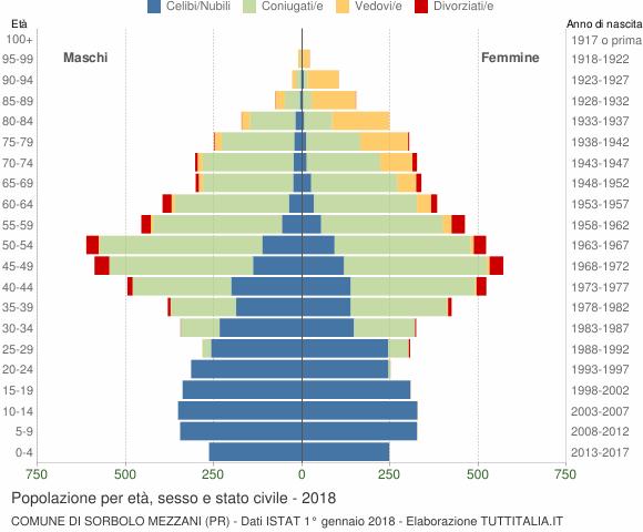 Grafico Popolazione per età, sesso e stato civile Comune di Sorbolo Mezzani (PR)