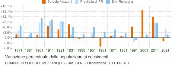 Grafico variazione percentuale della popolazione Comune di Sorbolo Mezzani (PR)