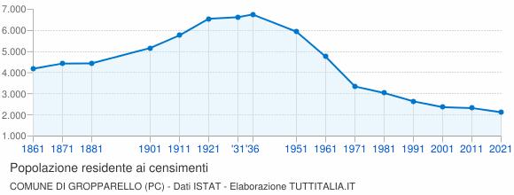 Grafico andamento storico popolazione Comune di Gropparello (PC)