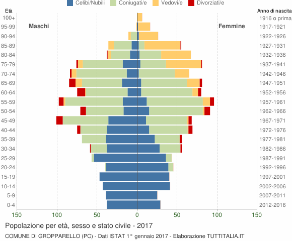 Grafico Popolazione per età, sesso e stato civile Comune di Gropparello (PC)