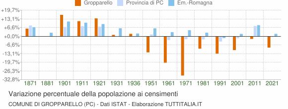 Grafico variazione percentuale della popolazione Comune di Gropparello (PC)