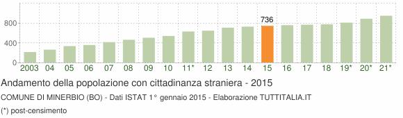 Grafico andamento popolazione stranieri Comune di Minerbio (BO)