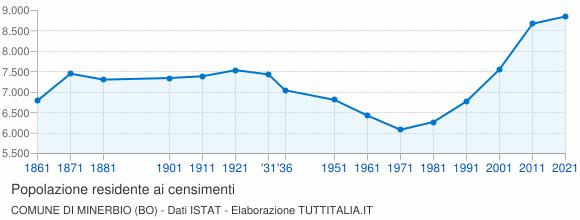 Grafico andamento storico popolazione Comune di Minerbio (BO)
