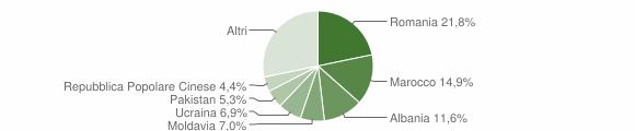 Grafico cittadinanza stranieri - Minerbio 2012