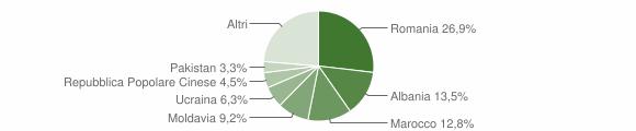 Grafico cittadinanza stranieri - Minerbio 2015