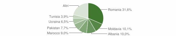 Grafico cittadinanza stranieri - Minerbio 2019