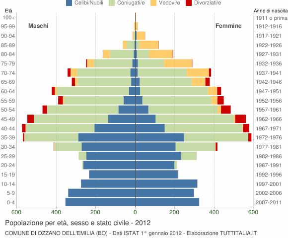 Grafico Popolazione per età, sesso e stato civile Comune di Ozzano dell'Emilia (BO)