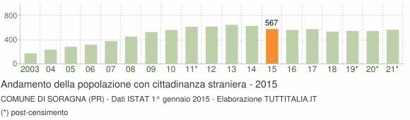 Grafico andamento popolazione stranieri Comune di Soragna (PR)