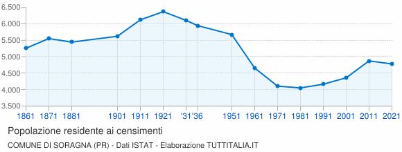 Grafico andamento storico popolazione Comune di Soragna (PR)